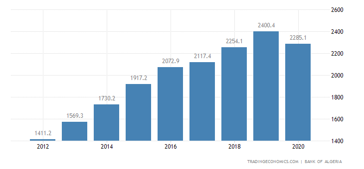 Algeria GDP From Construction