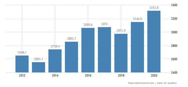 Algeria GDP From Public Administration