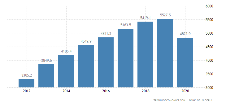 Algeria GDP From Services