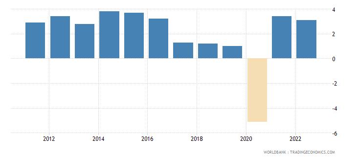 algeria gdp growth annual percent 2010 wb data