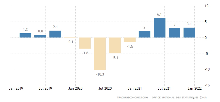 Algeria GDP Annual Growth Rate