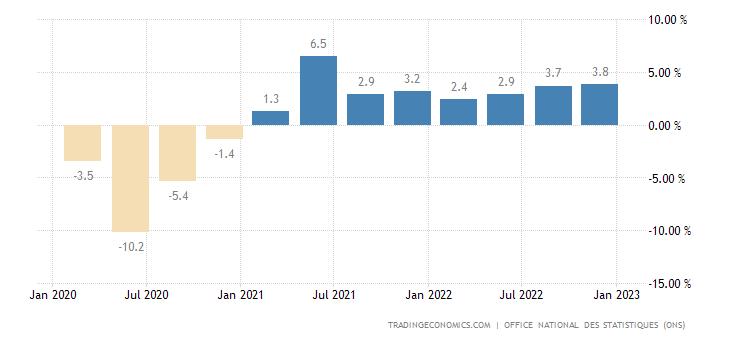 Algeria GDP Annual Growth Rate