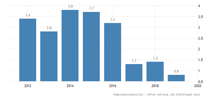 Algeria GDP Growth Rate