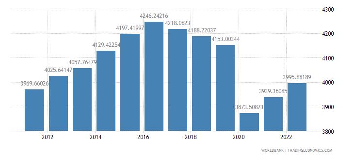 algeria gdp per capita constant 2000 us dollar wb data
