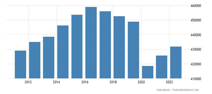 algeria gdp per capita constant lcu wb data
