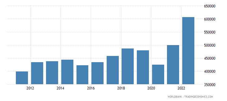 algeria gdp per capita current lcu wb data
