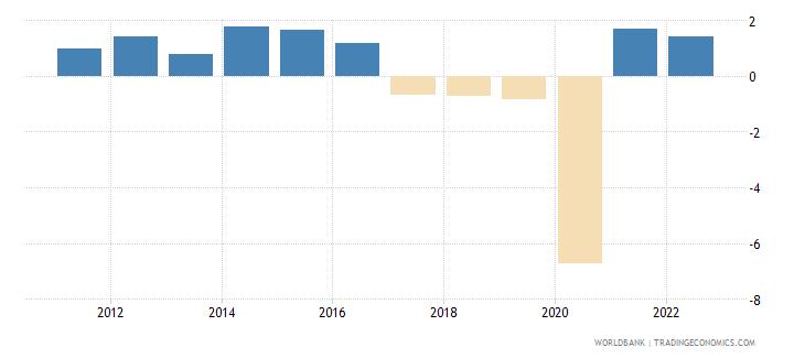 algeria gdp per capita growth annual percent wb data