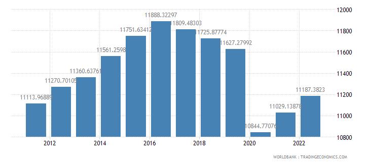 algeria gdp per capita ppp constant 2005 international dollar wb data