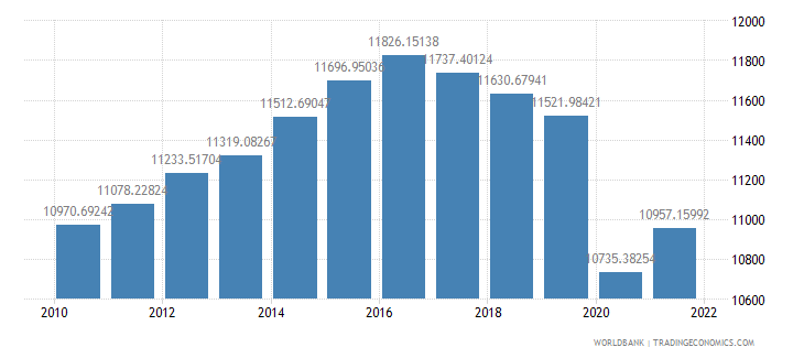 algeria gdp per capita ppp constant 2005 international dollar wb data