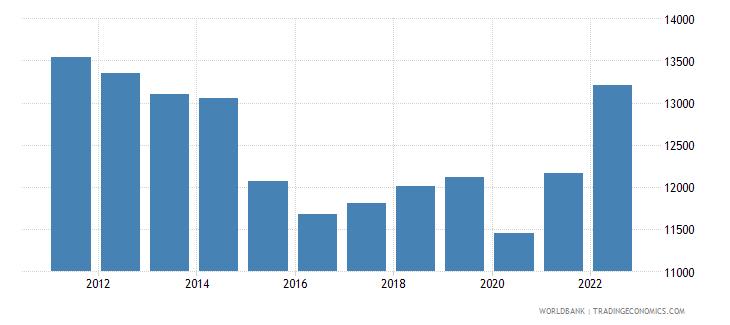 algeria gdp per capita ppp us dollar wb data