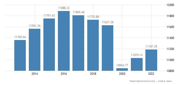 Algeria GDP per capita PPP