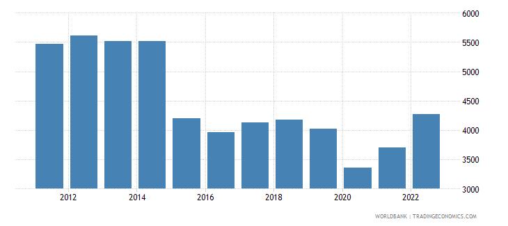 algeria gdp per capita us dollar wb data