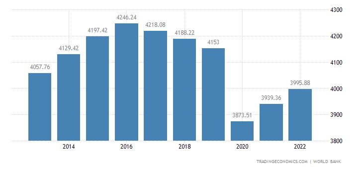 Algeria GDP per capita