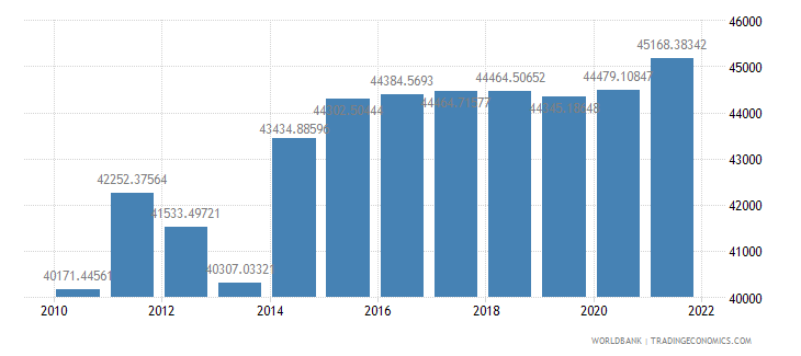 algeria gdp per person employed constant 1990 ppp dollar wb data