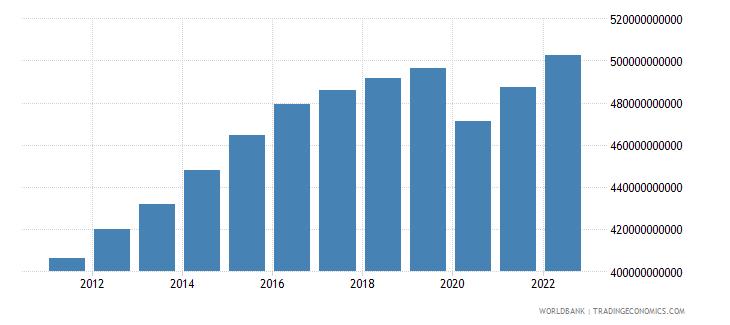 algeria gdp ppp constant 2005 international dollar wb data