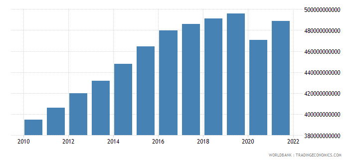 algeria gdp ppp constant 2005 international dollar wb data