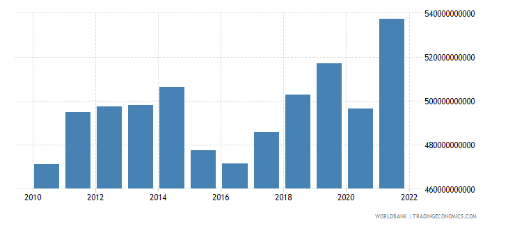 algeria gdp ppp us dollar wb data