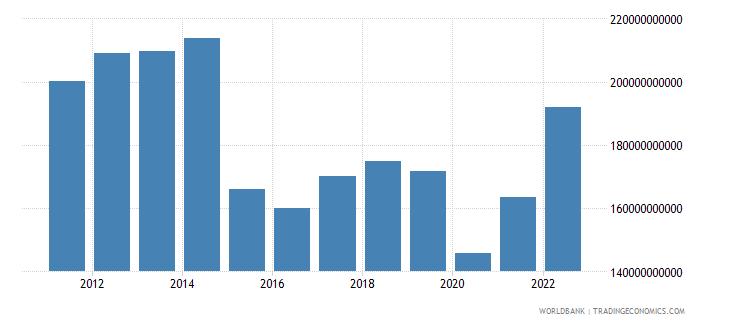 algeria gdp us dollar wb data