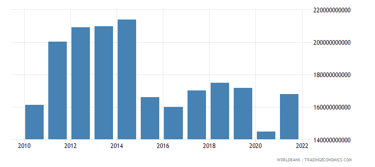 algeria gdp us dollar wb data