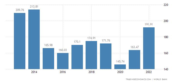 Algeria GDP