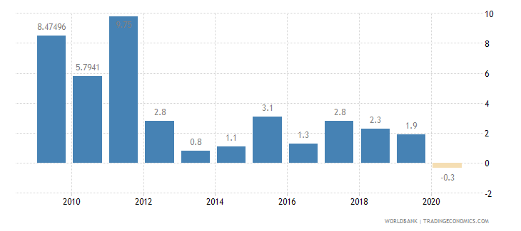 algeria general government final consumption expenditure annual percent growth wb data