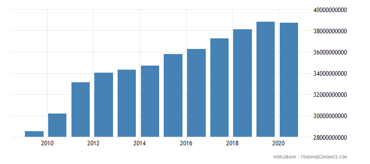 algeria general government final consumption expenditure constant 2000 us dollar wb data