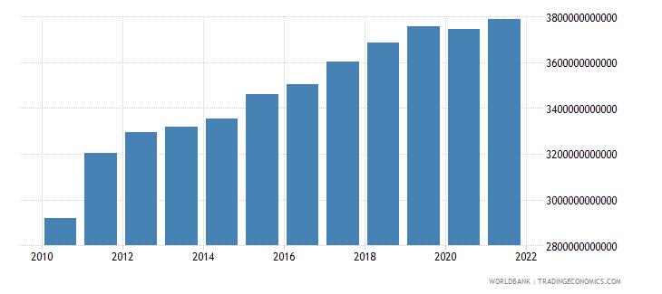 algeria general government final consumption expenditure constant lcu wb data