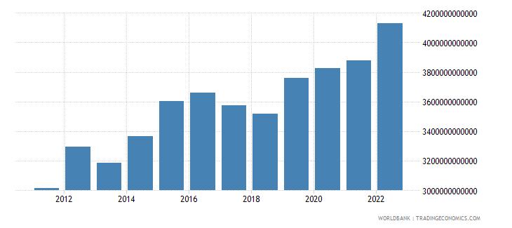 algeria general government final consumption expenditure current lcu wb data