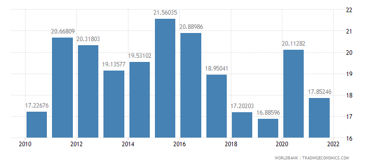 algeria general government final consumption expenditure percent of gdp wb data