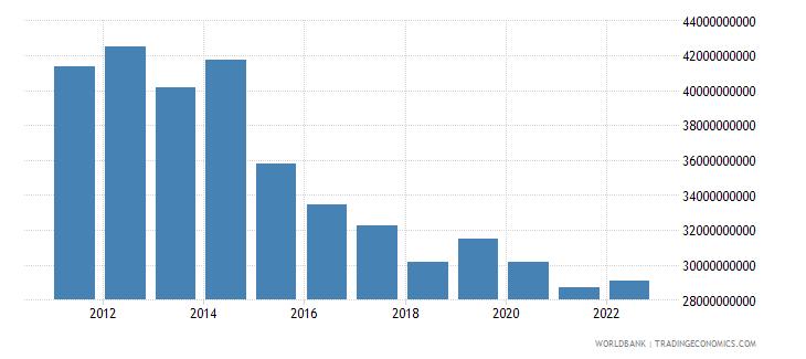 algeria general government final consumption expenditure us dollar wb data
