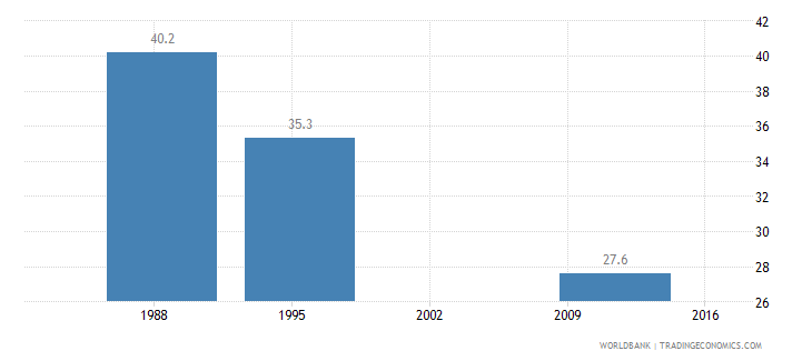 algeria gini index wb data