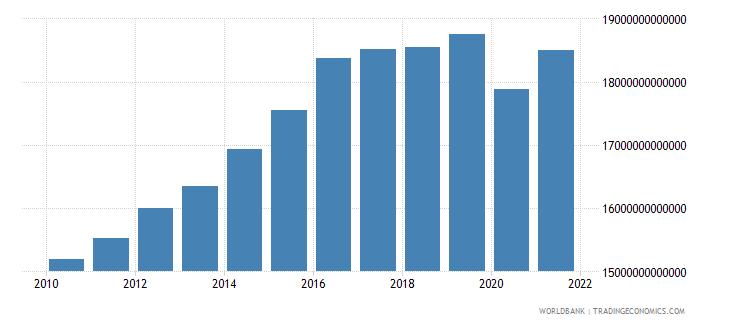 algeria gni constant lcu wb data