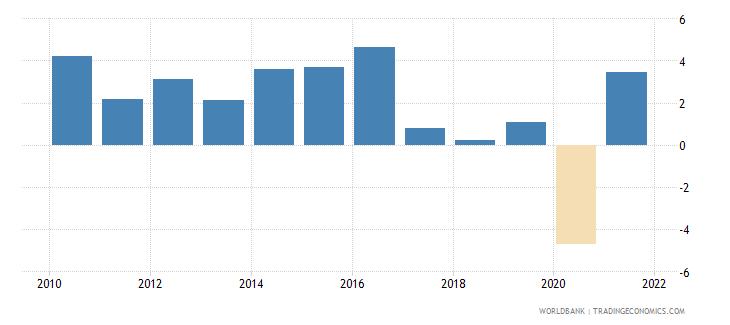 algeria gni growth annual percent wb data
