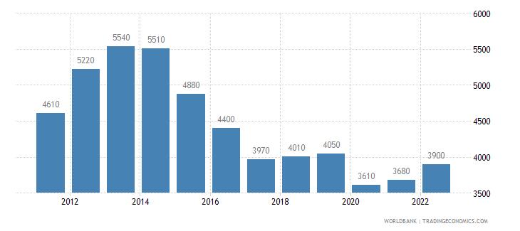 algeria gni per capita atlas method us dollar wb data