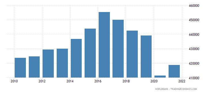 algeria gni per capita constant lcu wb data