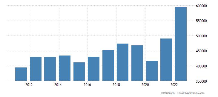 algeria gni per capita current lcu wb data
