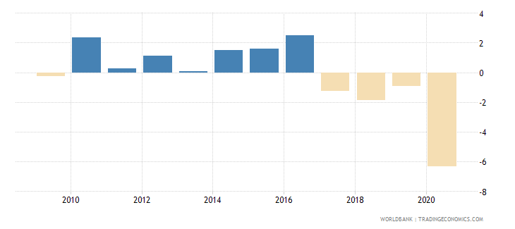algeria gni per capita growth annual percent wb data
