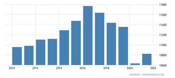 algeria gni per capita ppp constant 2011 international $ wb data