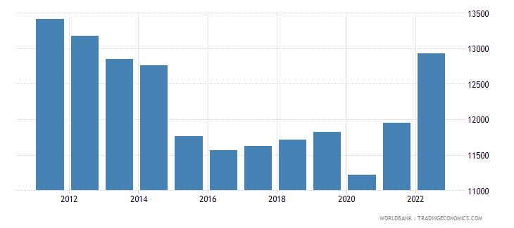 algeria gni per capita ppp us dollar wb data