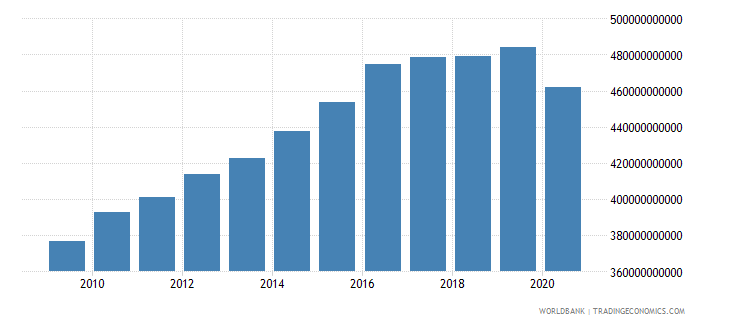 algeria gni ppp constant 2011 international $ wb data