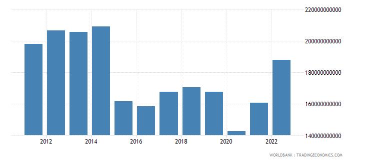 algeria gni us dollar wb data