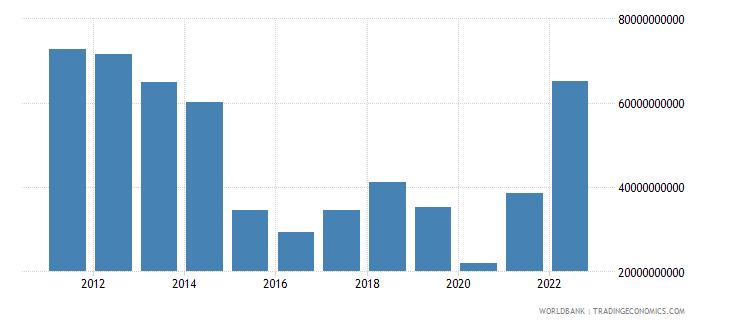 algeria goods exports bop us dollar wb data