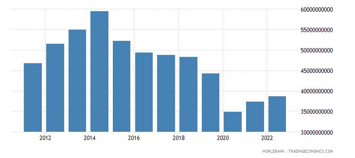 algeria goods imports bop us dollar wb data