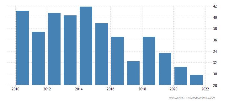 algeria government effectiveness percentile rank wb data
