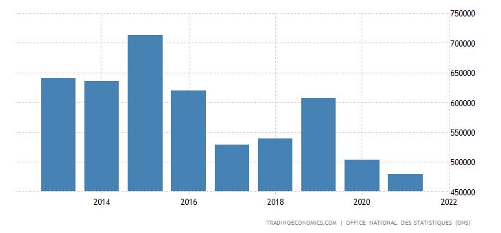 Algeria Government Spending
