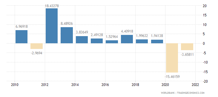 algeria gross capital formation annual percent growth wb data