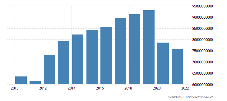 algeria gross capital formation constant 2000 us dollar wb data