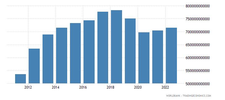 algeria gross capital formation constant lcu wb data
