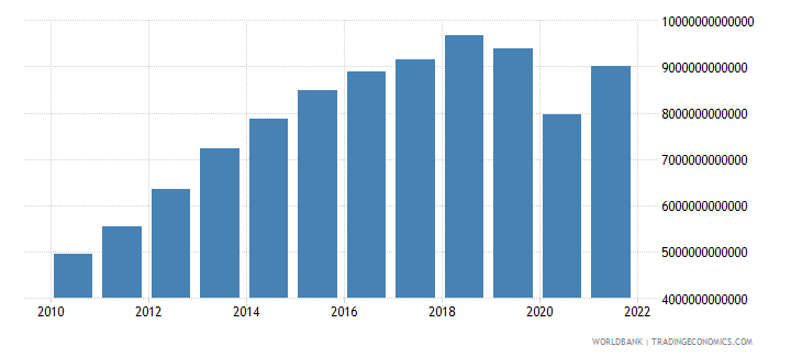 algeria gross capital formation current lcu wb data