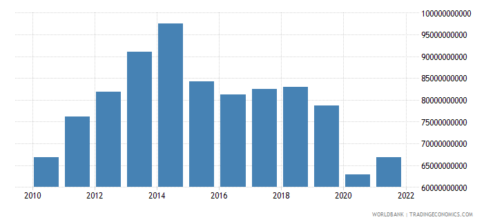 algeria gross capital formation us dollar wb data